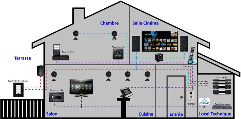 audio vid o la gestion centralis e des quipements de. Black Bedroom Furniture Sets. Home Design Ideas